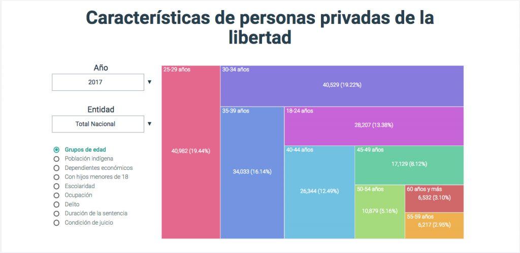 Visualización de datos, Características de las personas privadas de la libertad, Observatorio de Prisiones