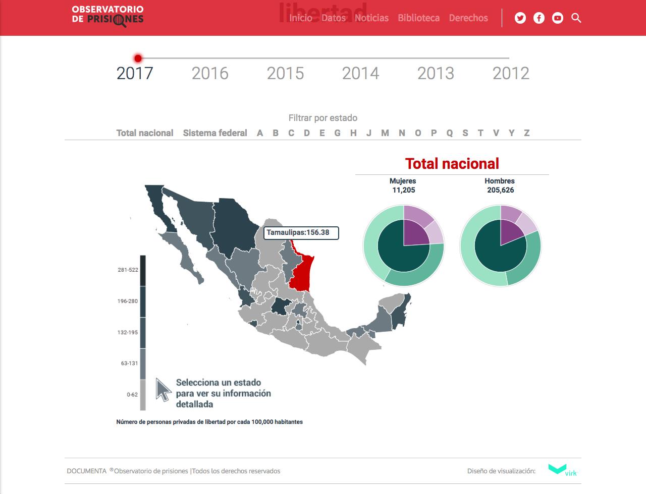 Visualización de datos, El uso de la prisión en México, Observatorio de Prisiones