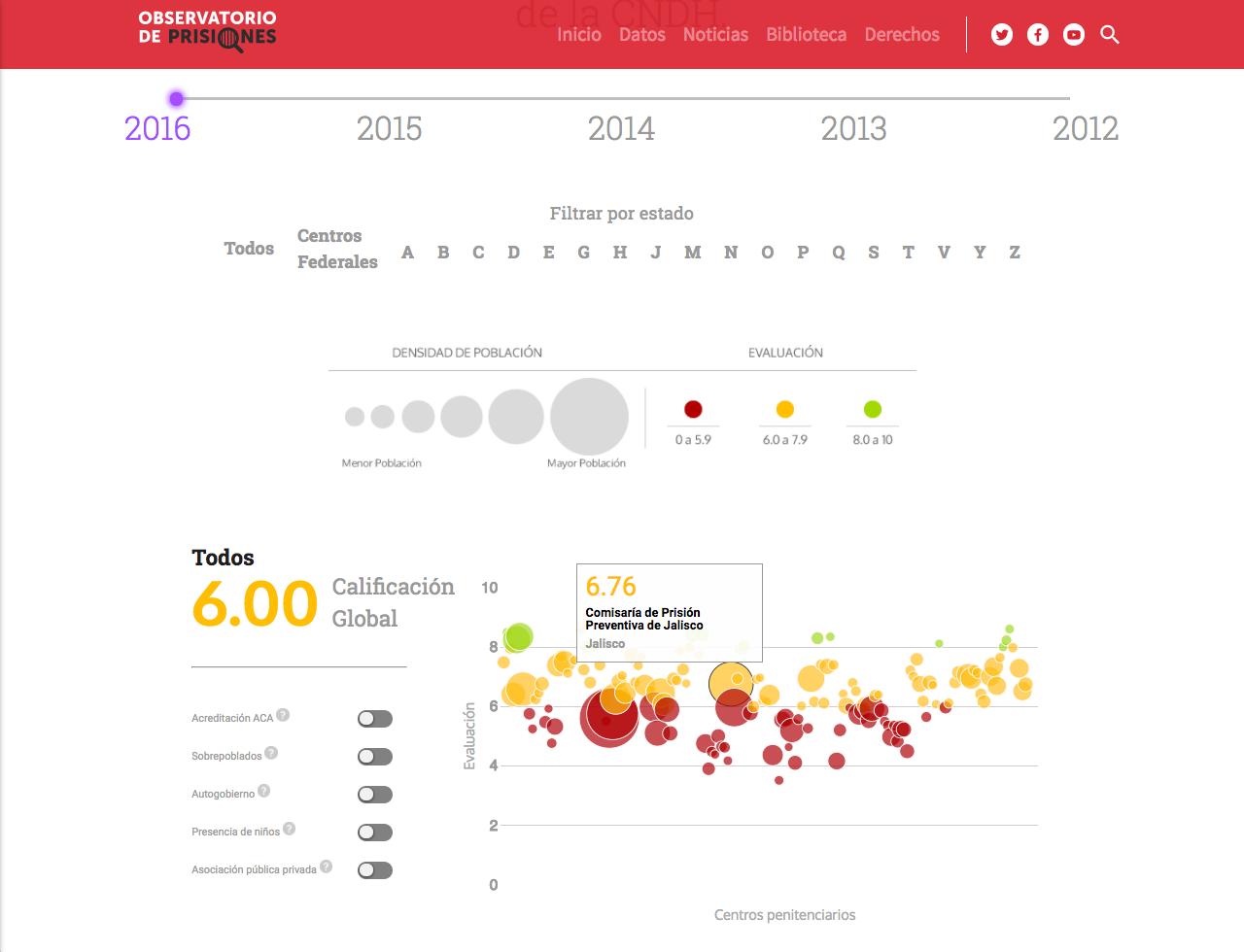 Visualización de datos, Diagnóstico Nacional de Supervisión Penitenciaria de la CNDH, Observatorio de Prisiones